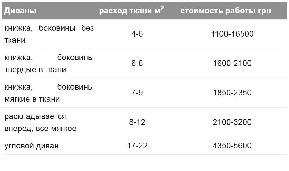 стоимость перетяжки мебели в Киеве